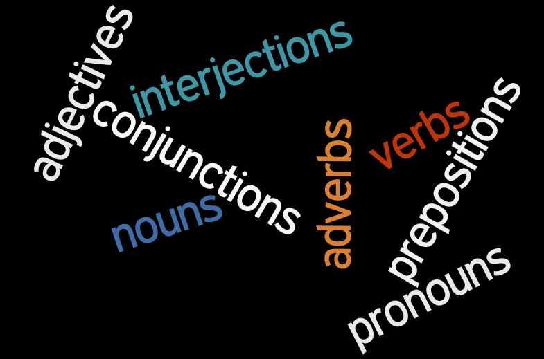 Parts Of Speech Practice - Southampton Road Elementary School